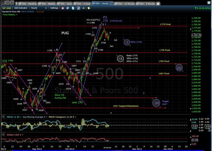 PUG SP-500 60-min chart EOD 11-1-13