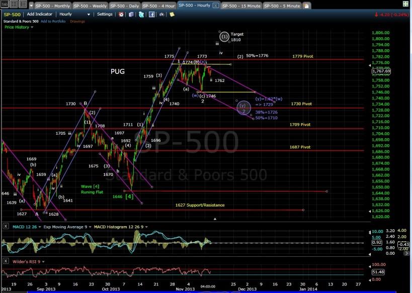 PUG SP-500 60-min chart  EOD 11-12-13