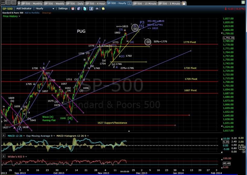 PUG SP-500 60-min chart EOD 11-18-13
