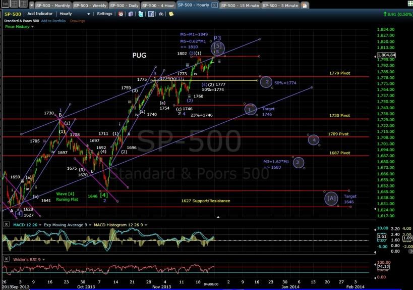 PUG SP-500 60-min chart EOD 11-22-13