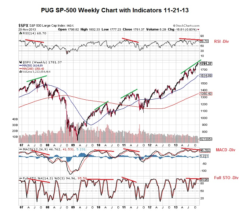 PUG SP-500 Weekly Chart with Indicators