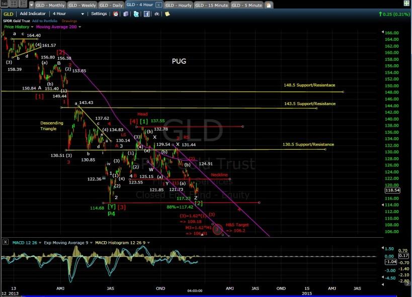 PUG GLD 4-hr chart EOD 12-6-13