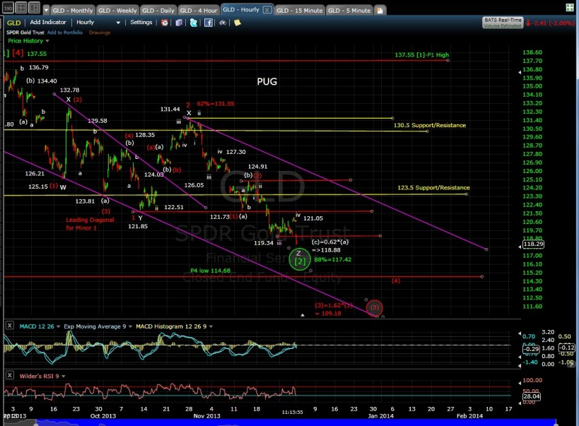 PUG GLD 60-min chart 12-2-13