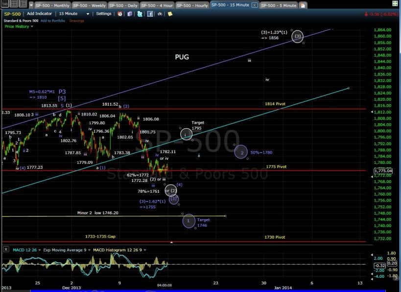 PUG SP-500 15-min chart 12-13-13