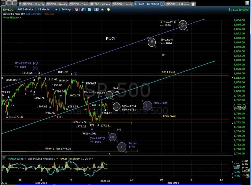 PUG SP-500 15-min chart EOD 12-16-13