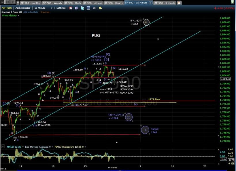 PUG SP-500 15-min chart EOD 12-2-13