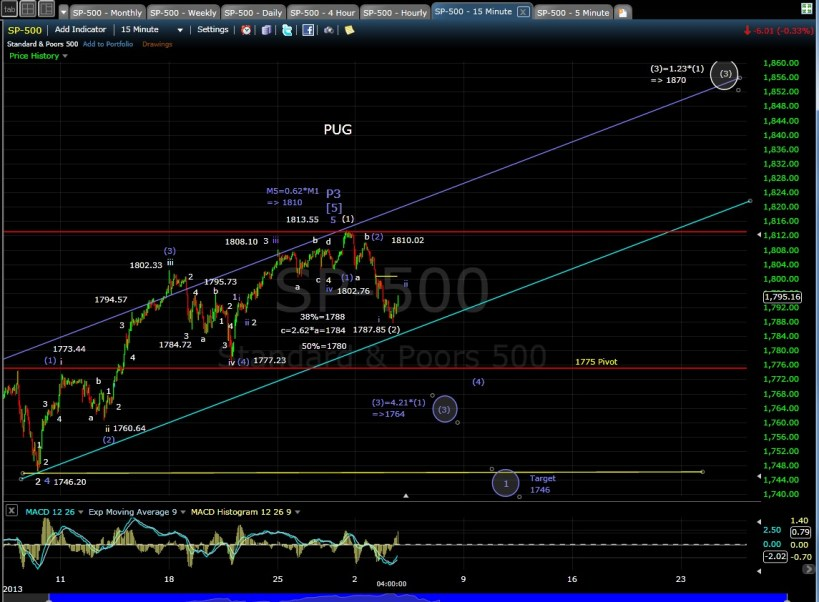 PUG SP-500 15-min chart EOD 12-3-13