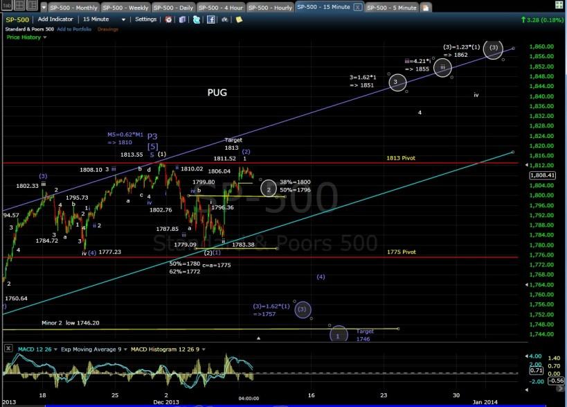PUG SP-500 15-min chart EOD 12-9-13