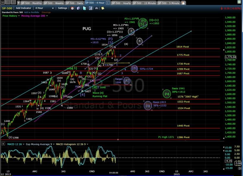 PUG SP-500 4-hr chart 12-13-13