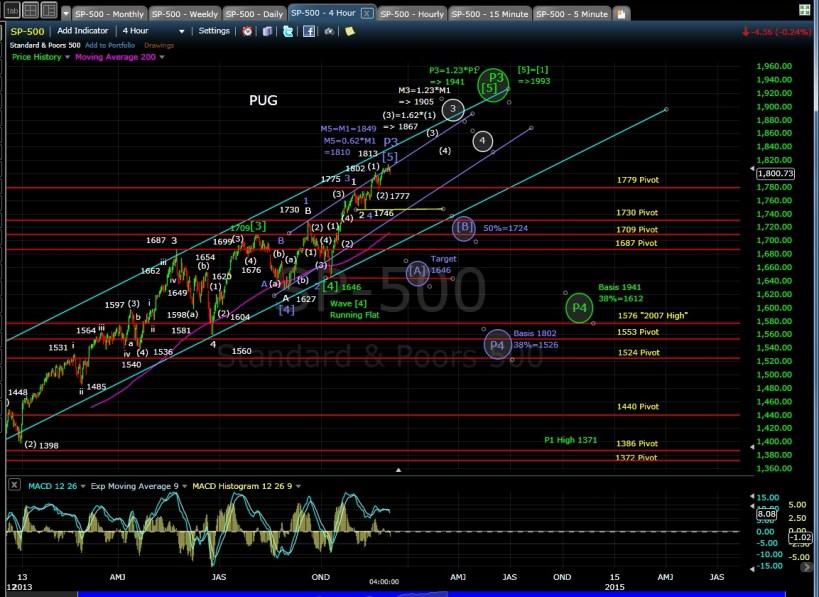 PUG SP-500 4-hr chart EOD 12-2-13