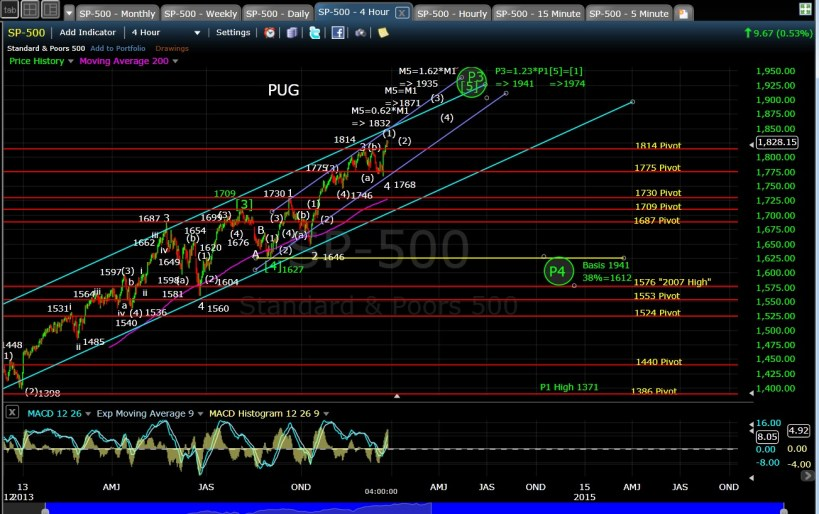 PUG SP-500 4-hr chart EOD 12-23-13