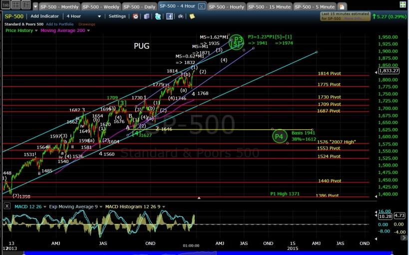 PUG SP-500 4-hr chart EOD 12-24-13