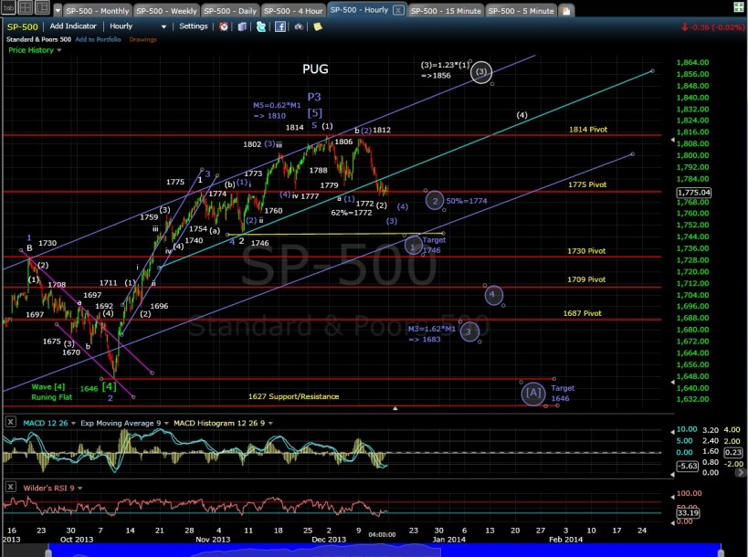 PUG SP-500 60-min chart 12-13-13