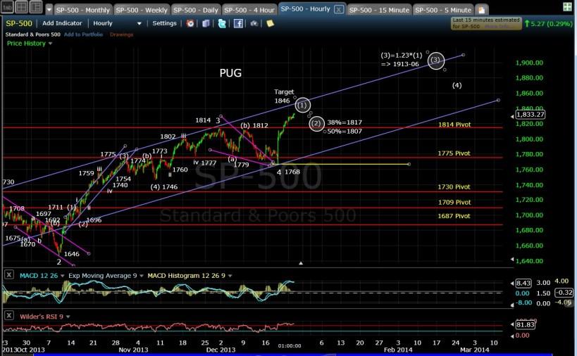 PUG SP-500 60-min chart EOD 12-24-13