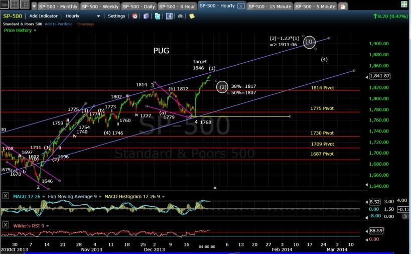 PUG SP-500 60-min chart EOD 12-26-13