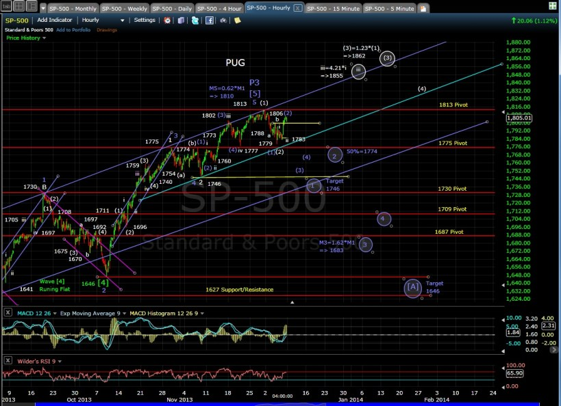 PUG SP-500 60-min chart EOD 12-6-13