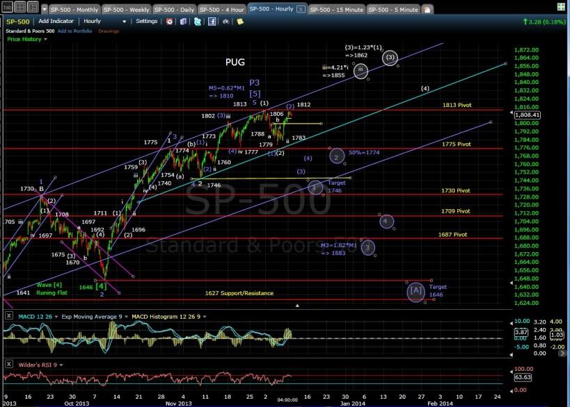 PUG SP-500 60-min chart EOD 12-9-13