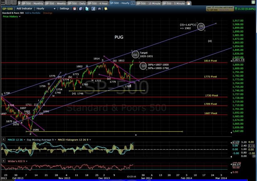 PUG SP-500 60-min chart mid-day 12-20-13