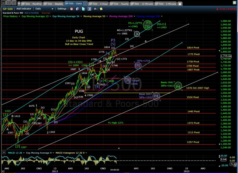 PUG SP-500 daily chart 12-13-13