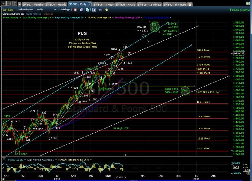 PUG SP-500 daily chart EOD 12-18-13
