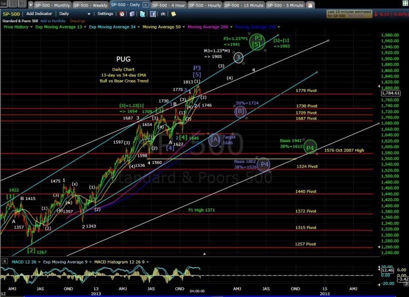 PUG SP-500 daily chart EOD 12-5-13