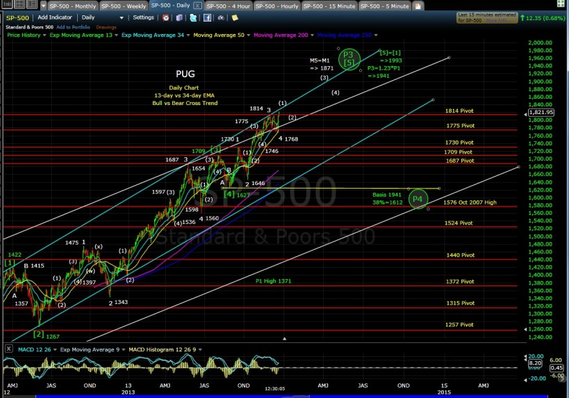 PUG SP-500 daily chart mid-day 12-20-13