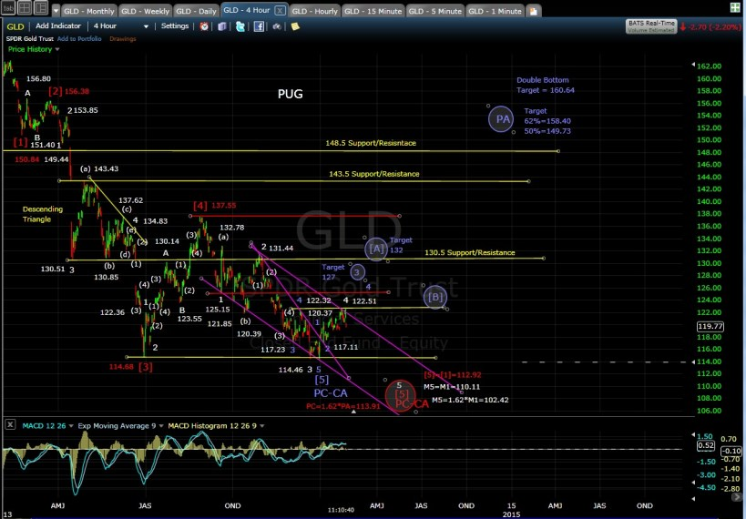 PUG GLD 4-hr chart MD 1-30-14