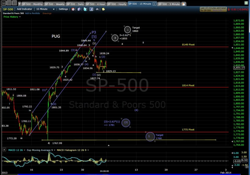 PUG SP-500 15-min chart EOD 1-3-14