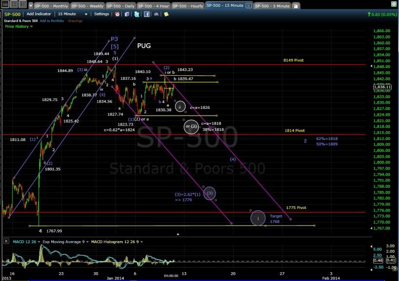 PUG SP-500 15-min chart EOD 1-9-14