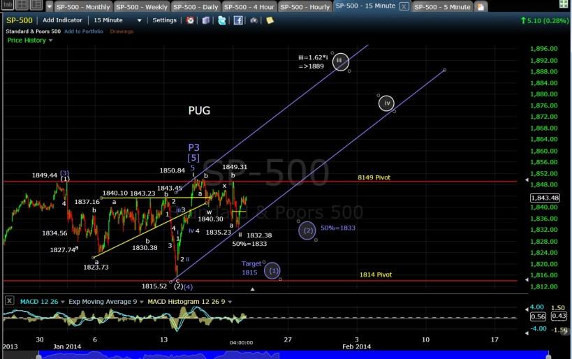 PUG SP-500 15-min EOD 1-21-14