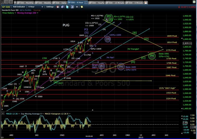 PUG SP-500 4-hr chart EOD 1-13-14