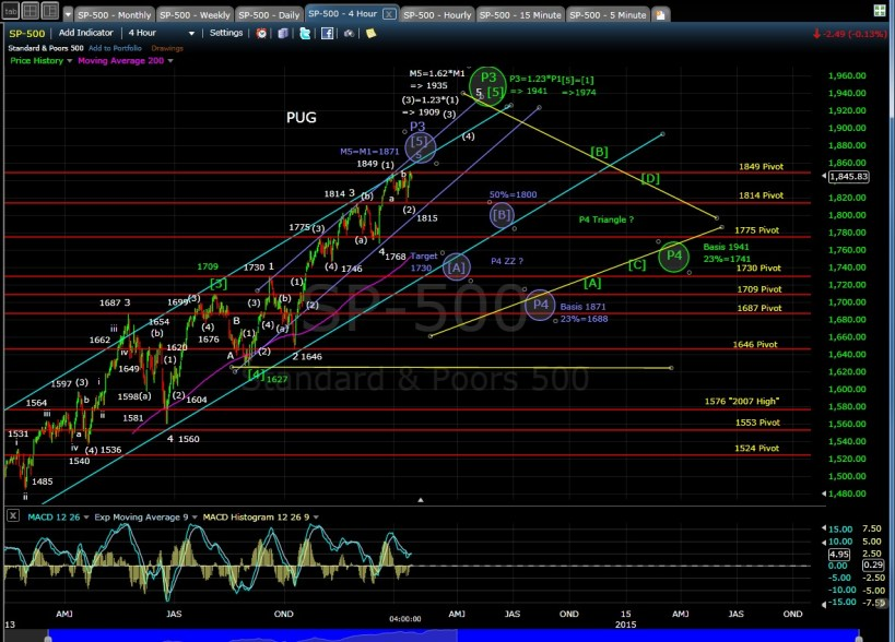 PUG SP-500 4-hr chart EOD 1-16-14