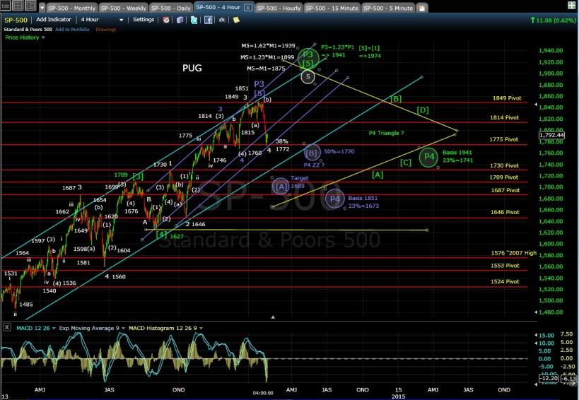 PUG SP-500 4-hr chart EOD 1-28-14