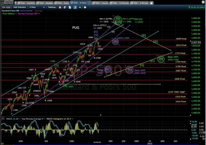 PUG SP-500 4-hr chart EOD 1-7-14