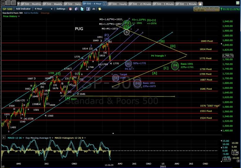 PUG SP-500 4-hr chart MD 1-30-14
