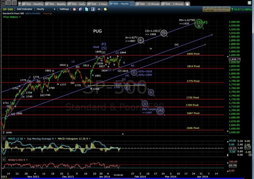 PUG SP-500 60-min chart EOD 1-14-14