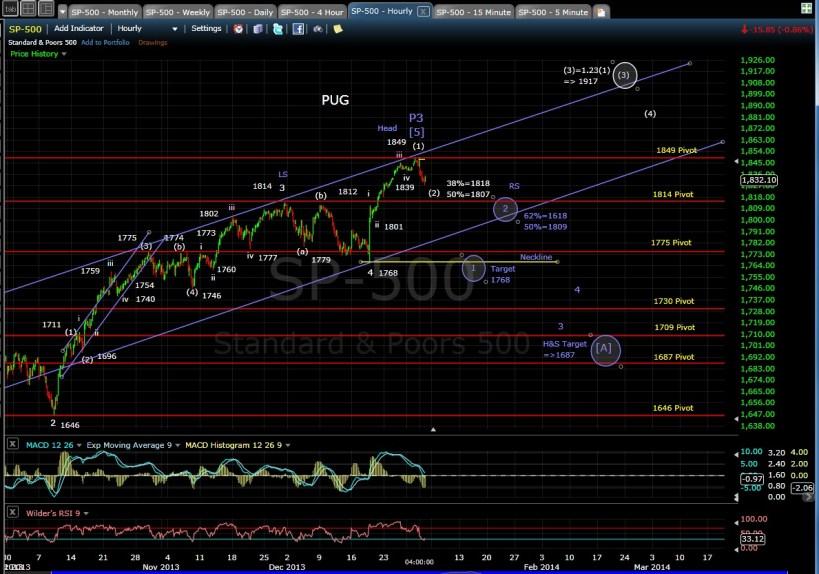 PUG SP-500 60-min chart EOD 1-2-14