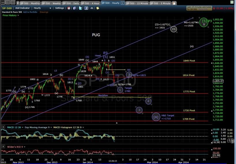PUG SP-500 60-min chart MD 1-24-14