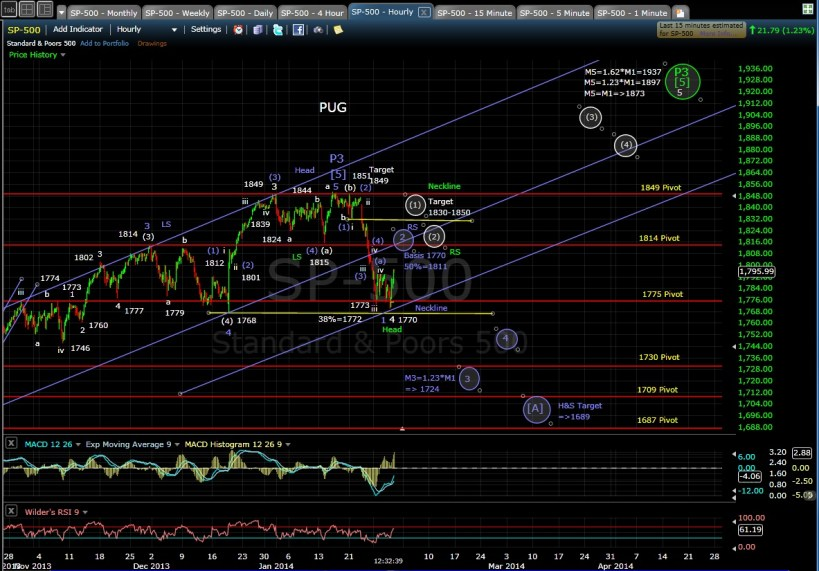 PUG SP-500 60-min chart MD 1-30-14