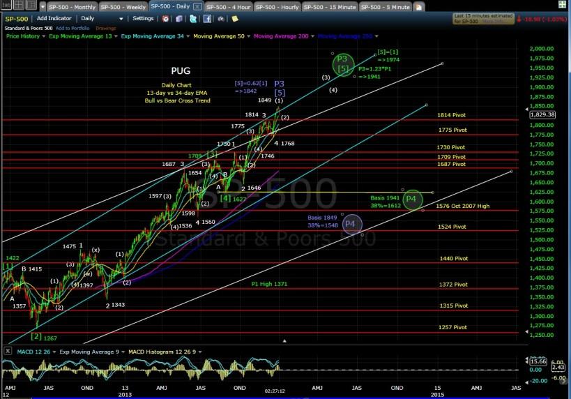PUG SP-500 Daily chart EOD 1-2-14