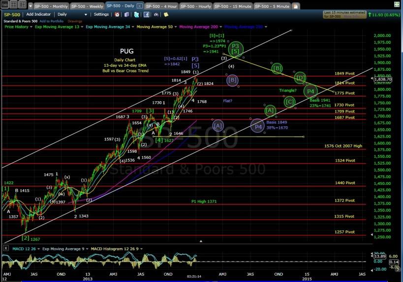 PUG SP-500 daily chart EOD 1-7-14