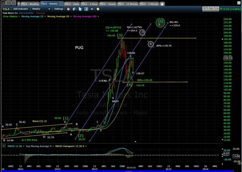 PUG TSLA Weekly Chart EOD 1-14-14