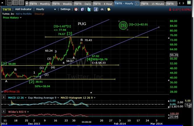 PUG TWTR 60-min chart EOD 1-8-14