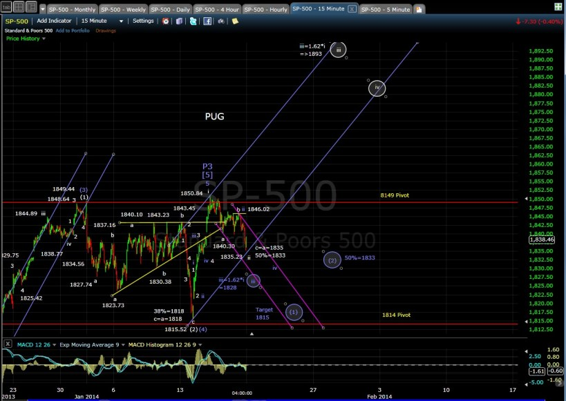 SP-500 15-min chart EOD 1-17-14