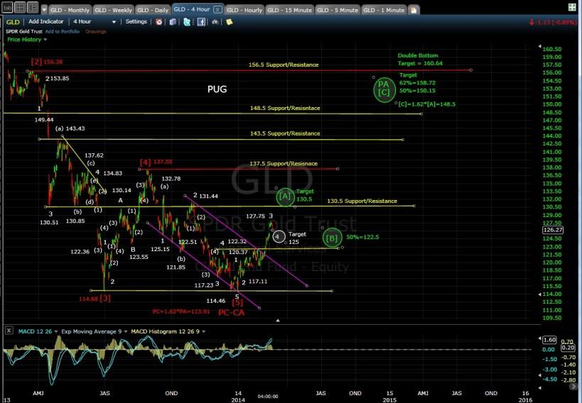 PUG GLD 4-hr chart EOD 2-19-14
