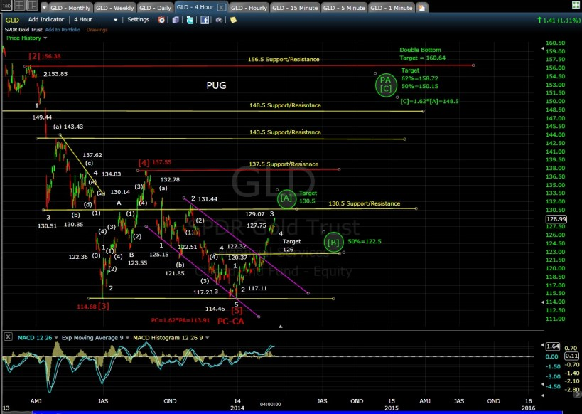 PUG GLD 4-hr chart EOD 2-24-14