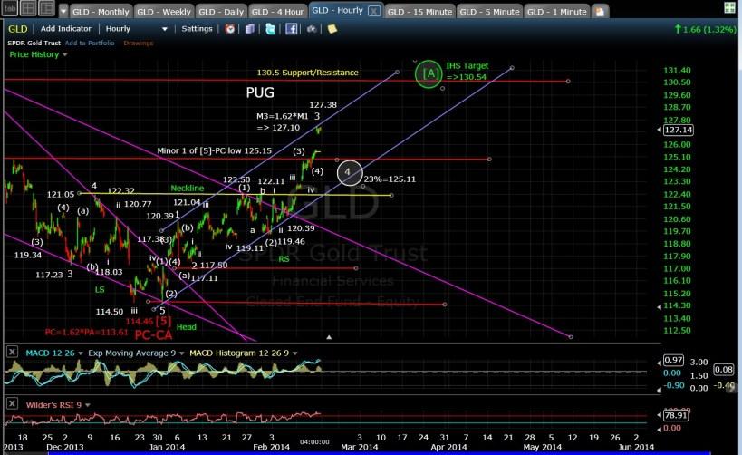 PUG GLD 60-min chart EOD 2-14-14