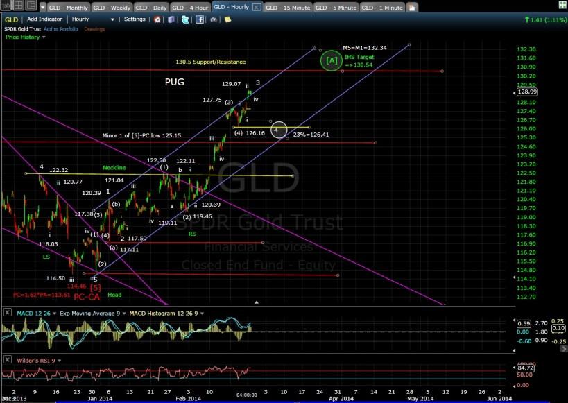 PUG GLD 60-min chart EOD 2-24-14