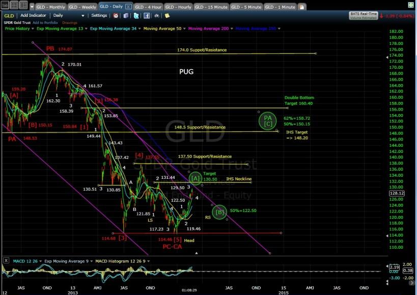 PUG GLD daily chart MD 2-26-14