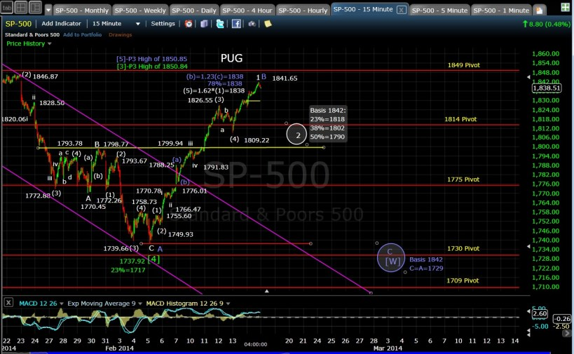 PUG SP-500 15-min chart EOD 2-14-14